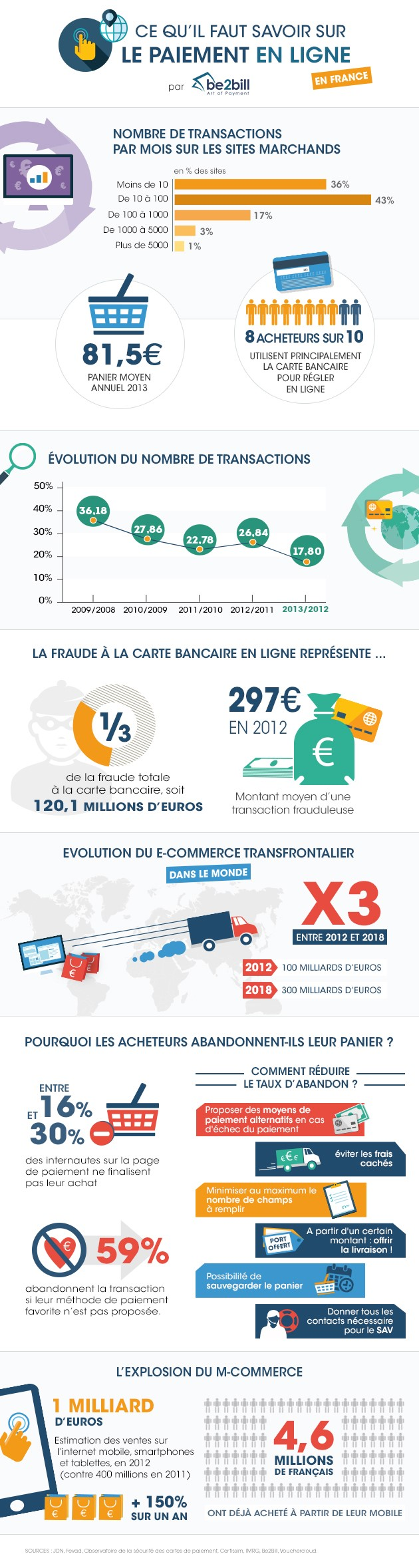 infographie tous les chiffres du paiement en ligne en france comarketing news. Black Bedroom Furniture Sets. Home Design Ideas