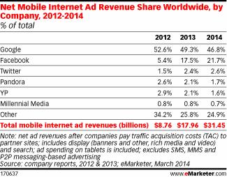 Parts de marché des principaux acteurs de la publicité mobile